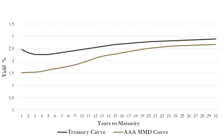 Yield curve comparison